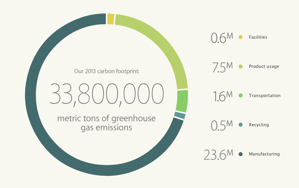 apple-carbon-footprint