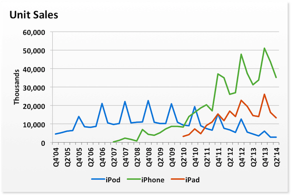 ipod-unit-sales-2004-2014